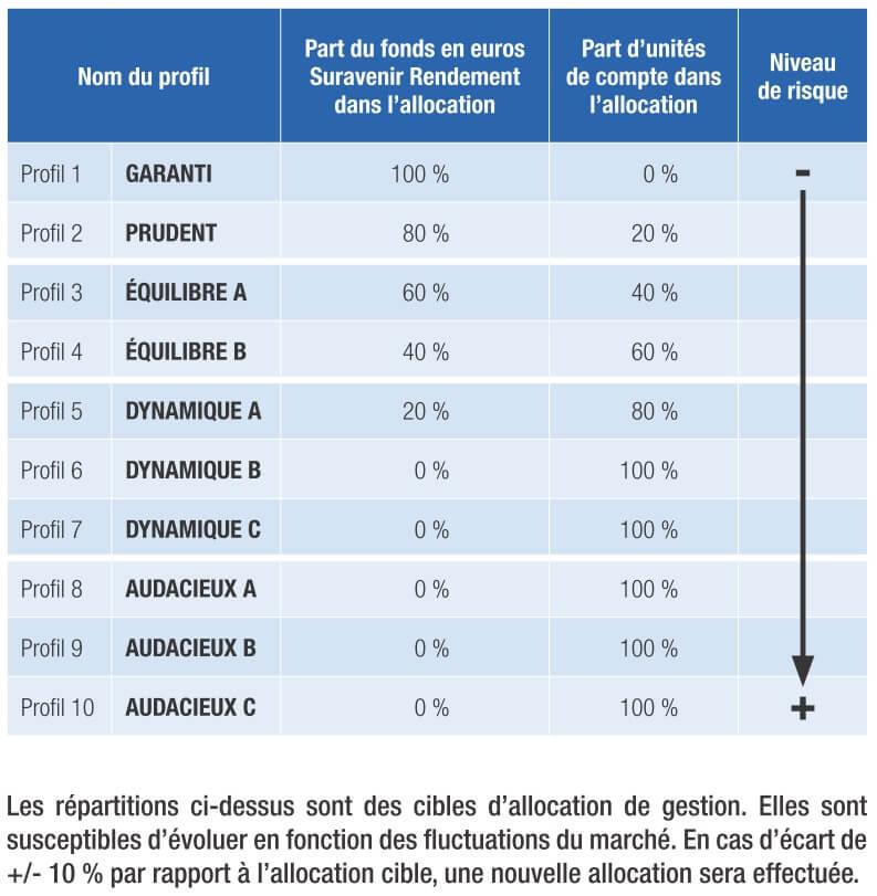http://www.investiralongterme.fr/wp-content/uploads/2017/08/ART30-10-Yomoni-profils-allocation-composition.jpg