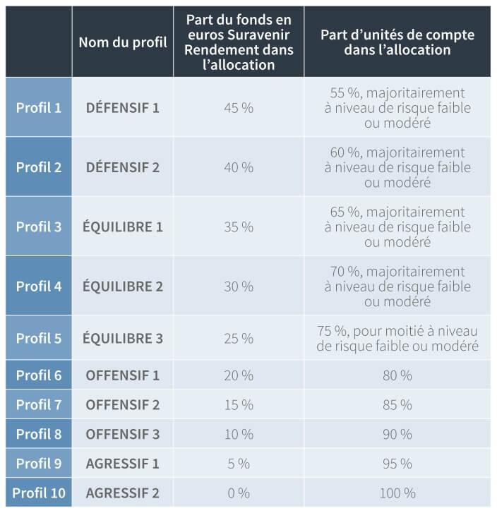 http://www.investiralongterme.fr/wp-content/uploads/2017/08/ART30-5-WeSave-profils-allocation-composition.jpg